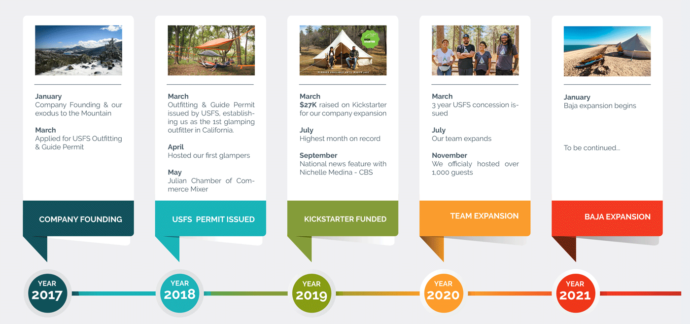 Alter Experiences Company Timeline